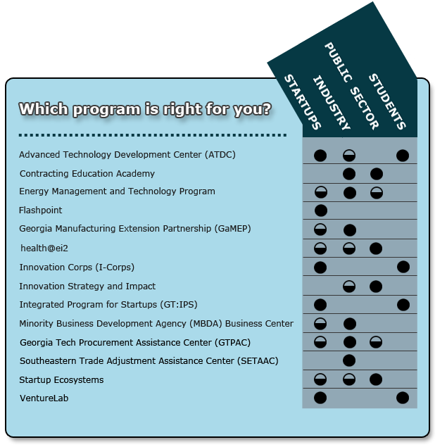 A chart showing the names of programs and the categories they fit into with a whole or half circle indicating that it is a startup, industry, public sector or student program, or some combination of those categories
